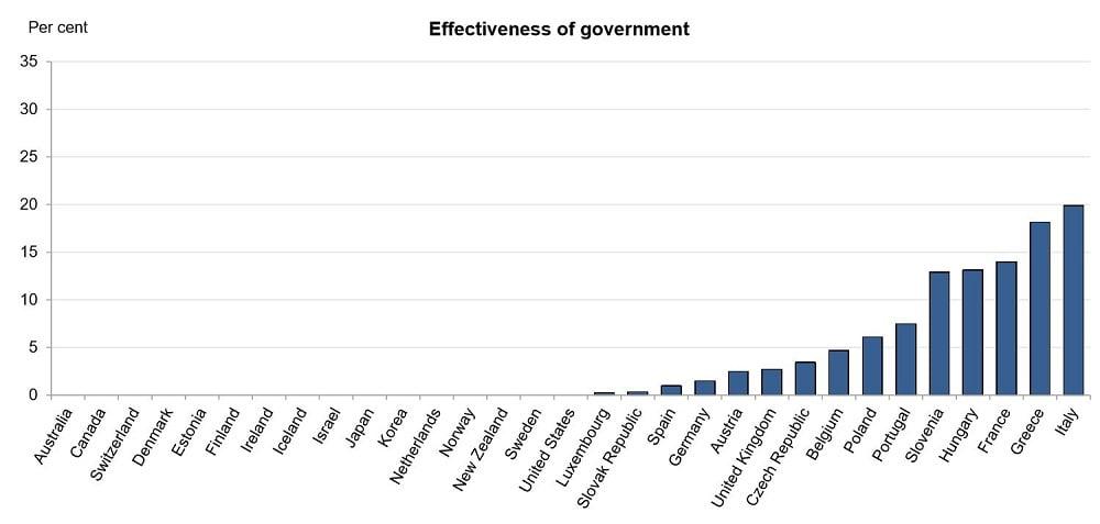 Graphique indiquant le gain possible en rendant le gouvernement plus efficace