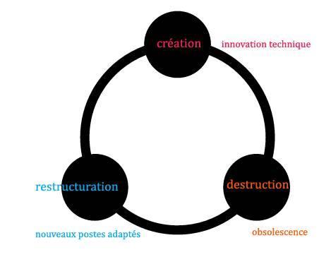 schumpeter-cercle-robotisation