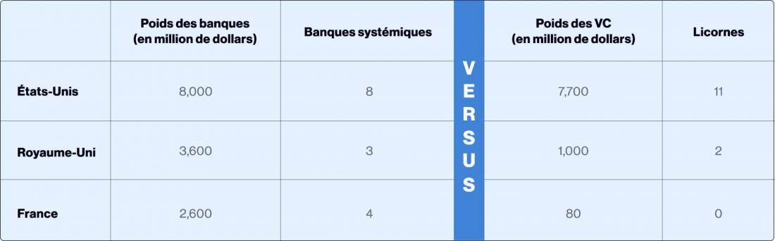 Comparatif des financements des fintech