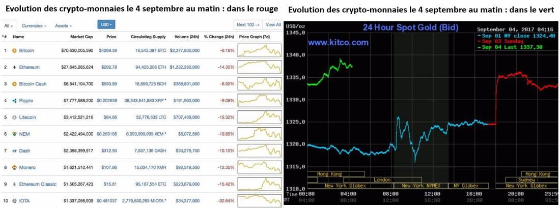 evolution crypto monnaies Or septembre 2017 graphe simone wapler