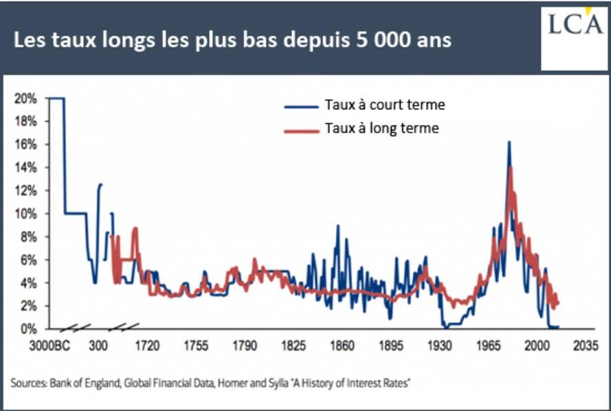 dette à 100 ans taux les plus bas - Simone Wapler dettes à 100 ans
