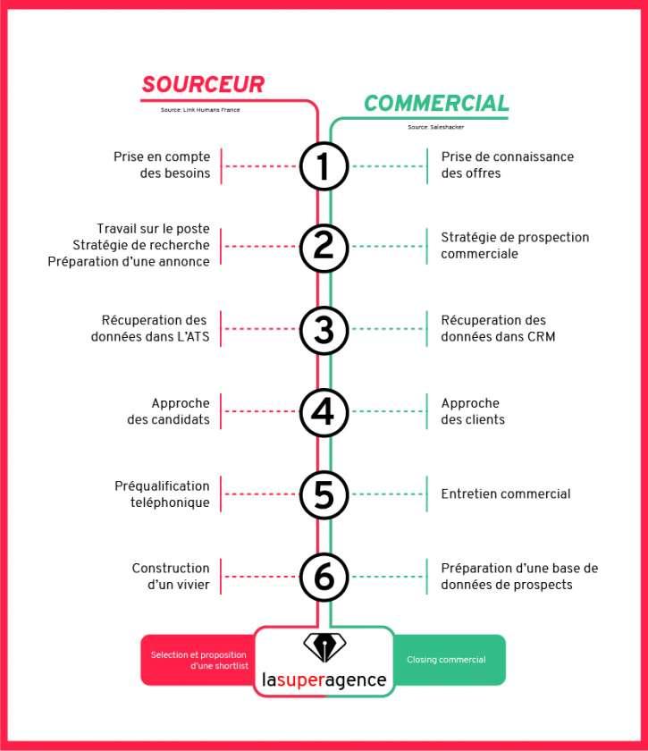 Sourcing RH et processus commercial