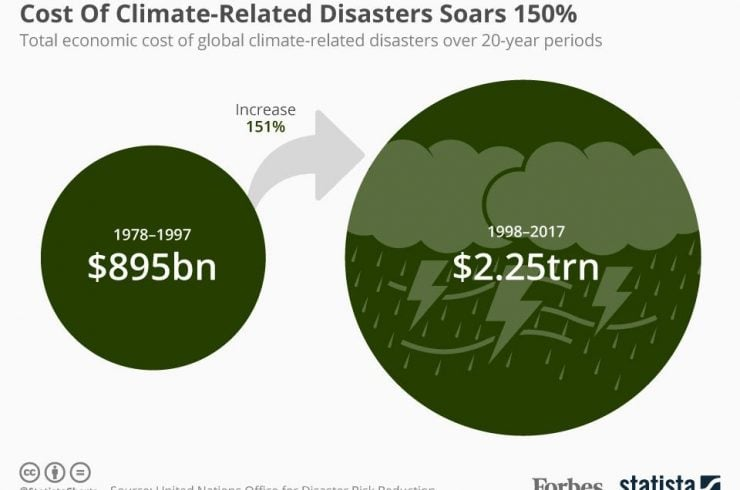 Climat : mauvaises nouvelles pour la planète - Page 4 Climate-disaster-740x490