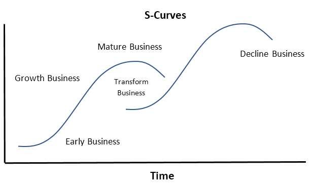 la S-Curve fondation des transformations digitale