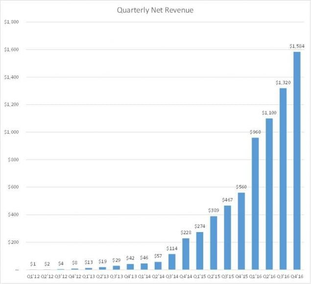 Biais cognitif de la croissance exponentielle