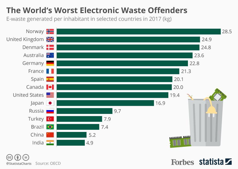 Les Plus Gros Producteurs de Dechets Electroniques