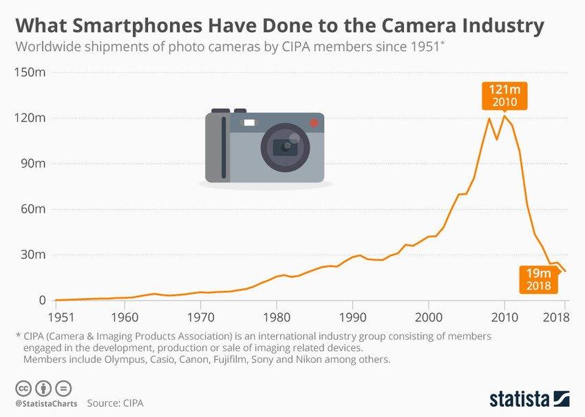Le Smartphone A Tué L'Industrie Des Appareils Photos