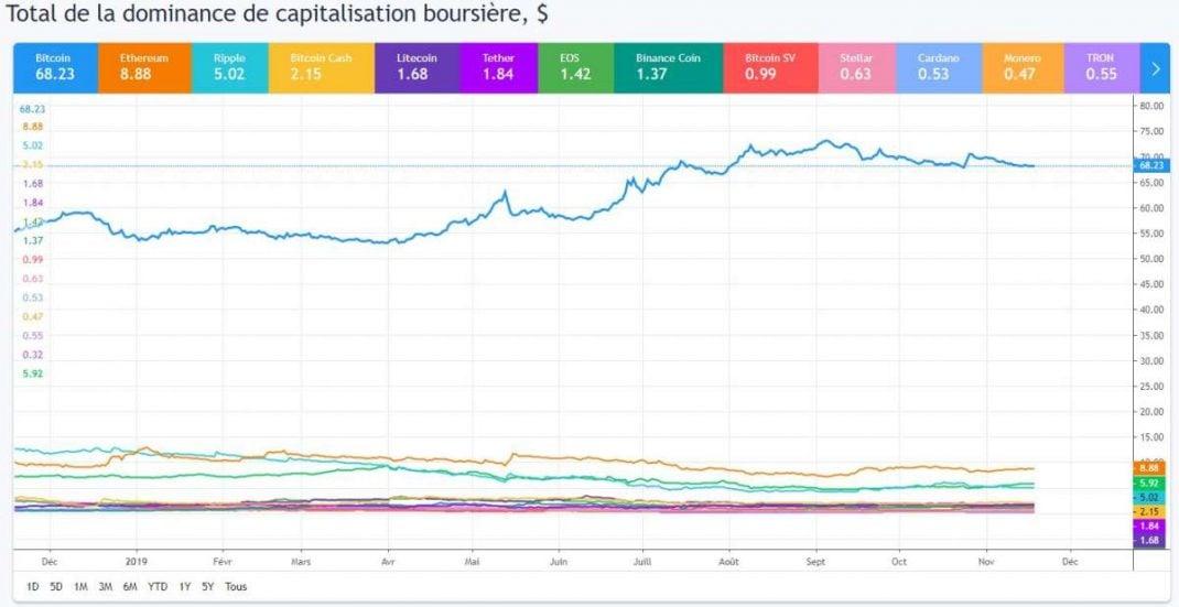 Crypto-Monaie : Le Bitcoin Peut-Il Être Détrôné ?