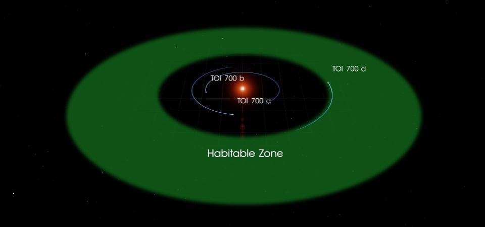 Une Nouvelle Planète Habitable Découverte Par La NASA