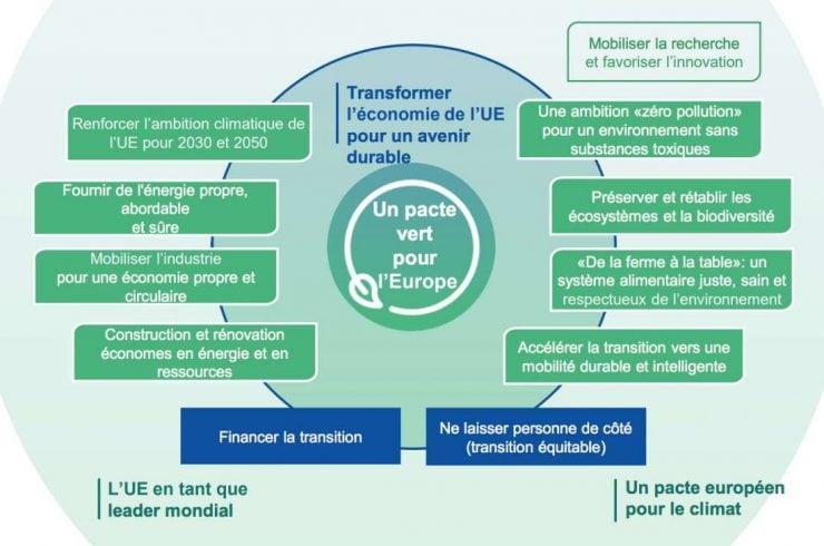 Description des axes de la politique du Pacte Vert Européen