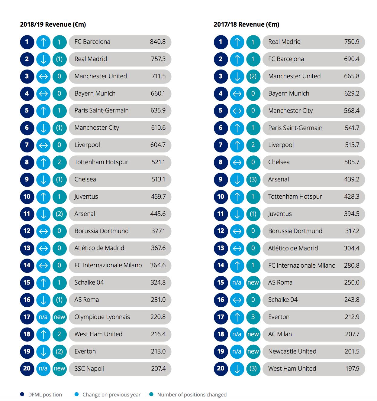 Football : Les Surprises Du Classement Des Clubs Les Plus Riches Du Monde