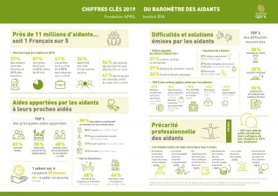 infographie les aidants : chiffres clés 2019