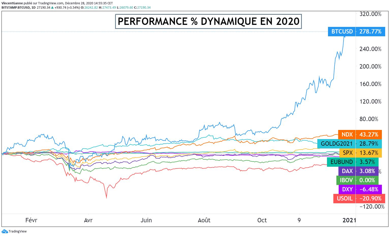 BOURSE : bilan 2020 et perspectives 2021 en trois graphiques - Foot 2020